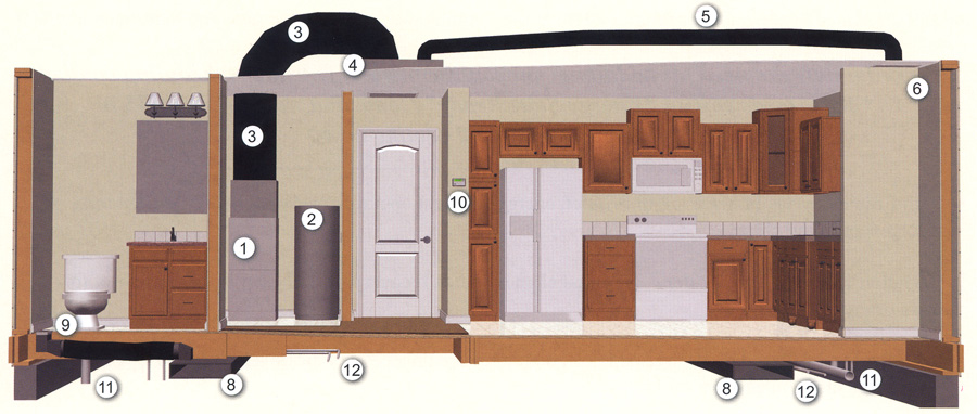 Illustration of Pennwest Homes Standard HVAC System For Ranch and Cape Cod Style Homes using an interior Artist's Rendering